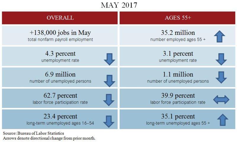 May 2017 Jobs Blog Table
