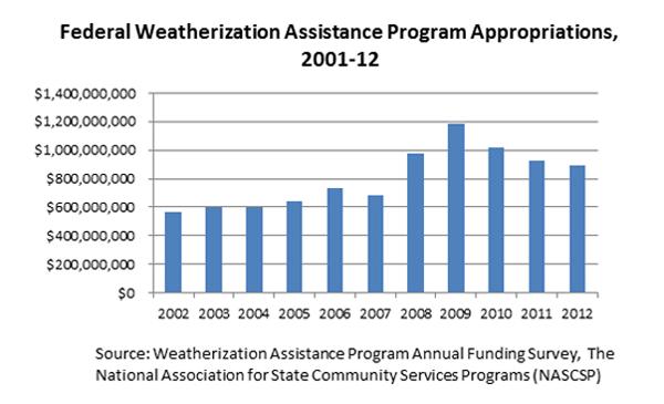 WAP-appropriations2