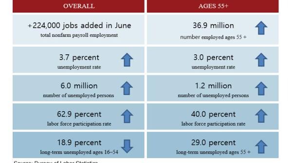 Chart displaying June 2019 employment data