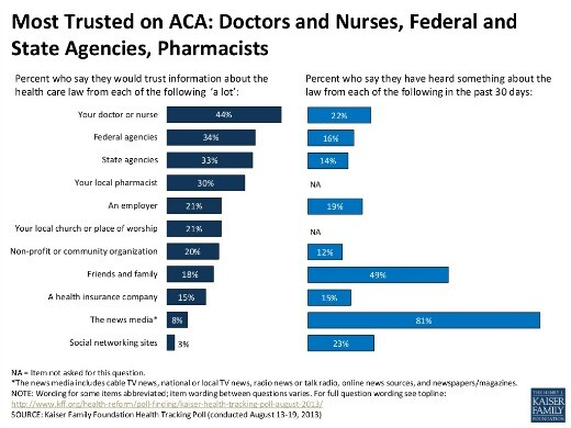 Chart: Most Trusted Info Sources on New Health Care Law