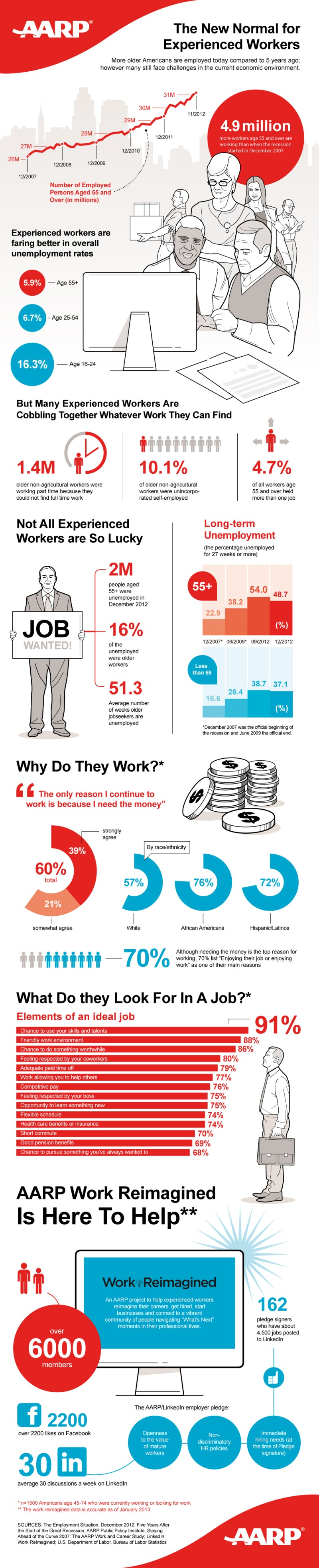 INFOGRAPHIC---AARP---Work-Reimagined-FINAL