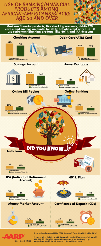 AA Age 50+ Use of Banking-FINAL-1-30-14