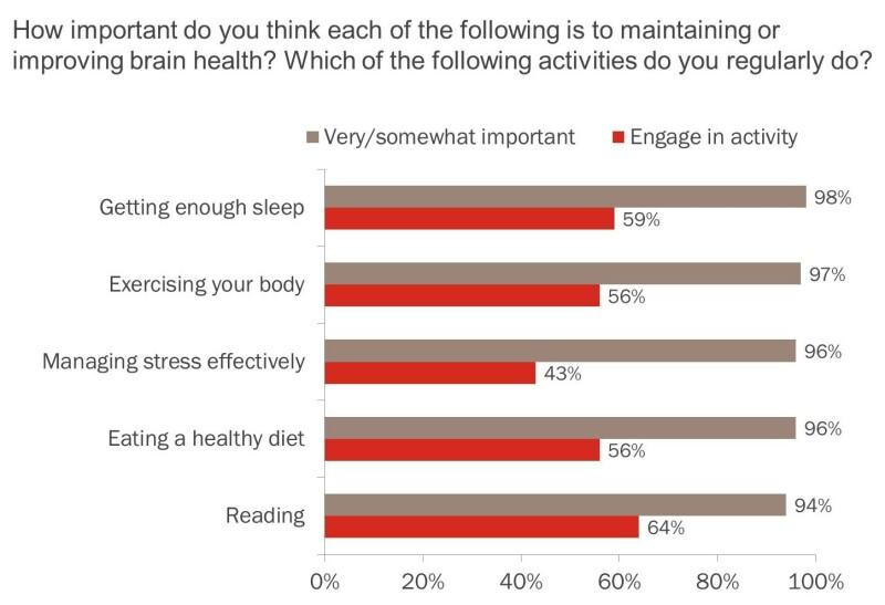 Brain Health survey responses