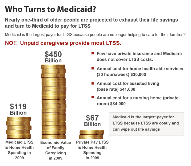 Who Turns to Medicaid?