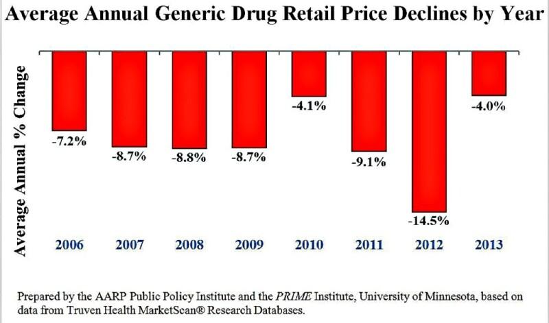Generic Drug Retail Price Declines