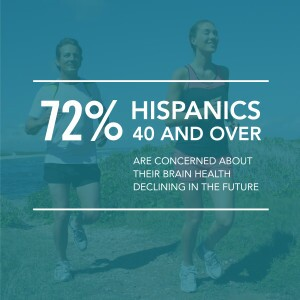 Hispanic brain health infographic