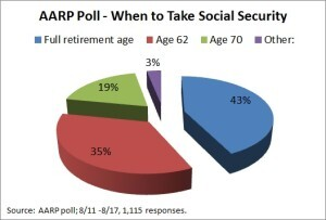 AARP Social Security Poll