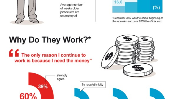 Infographic: The New Normal for Experienced Workers