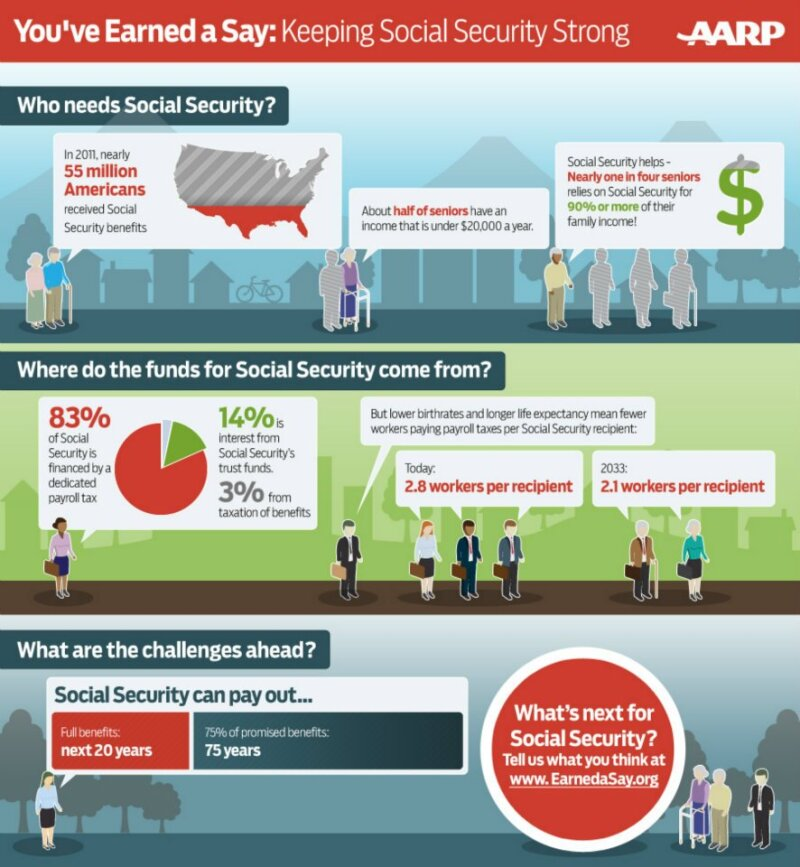 Social Security: Bad Deal or Critical Retirement Security?